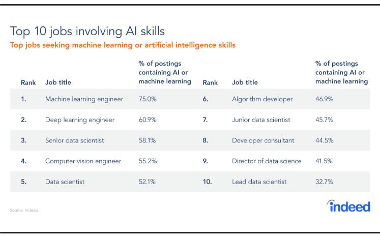 AI-Dev-Jobs